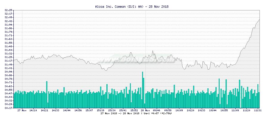 Gráfico de Alcoa Inc. Common -  [Ticker: AA]