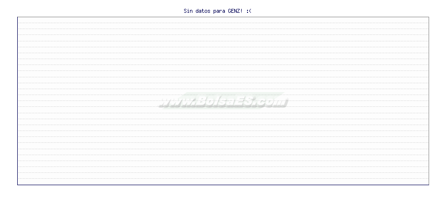 Gráfico de GENZYME CORPORATI -  [Ticker: GENZ]