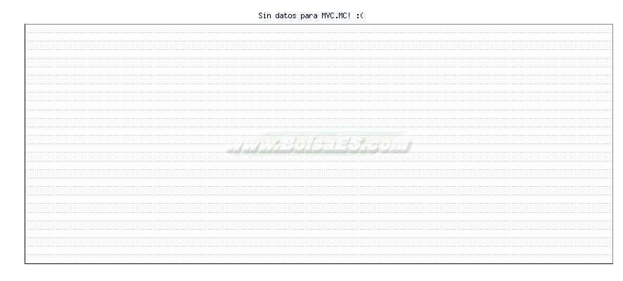Gráfico de METROVACESA  -  [Ticker: MVC.MC]