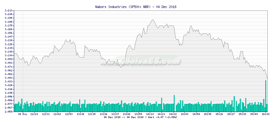 Gráfico de Nabors Industries -  [Ticker: NBR]