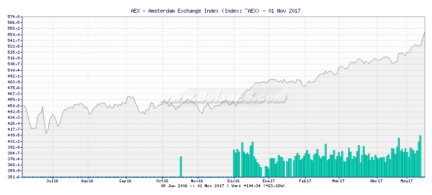 Gráfico de AEX - Amsterdam Exchange Index -  [Ticker: ^AEX]