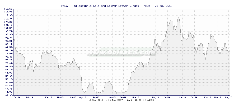 Gráfico de PHLX - Philadelphia Gold and Silver Sector -  [Ticker: ^XAU]