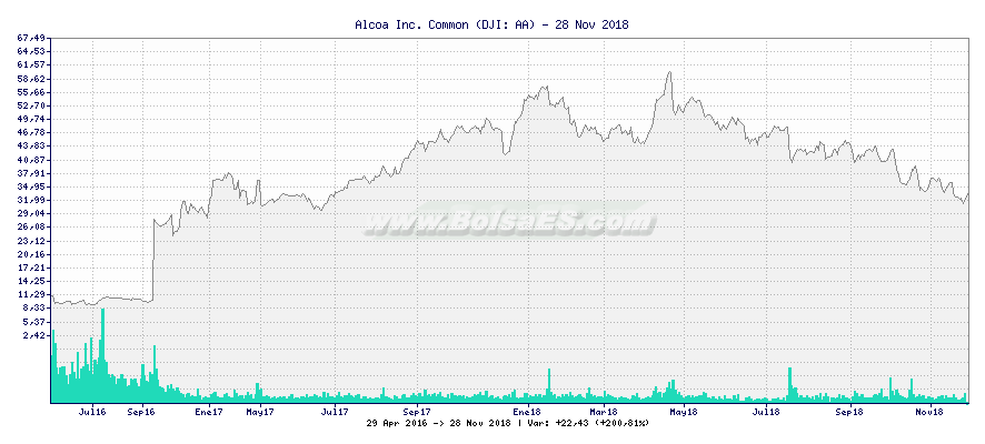 Gráfico de Alcoa Inc. Common -  [Ticker: AA]