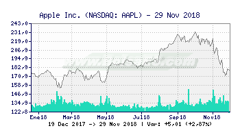 Años Resumen Y De Bolsa 10 Gráfico Apple Es Incaapl sQxBthCrd