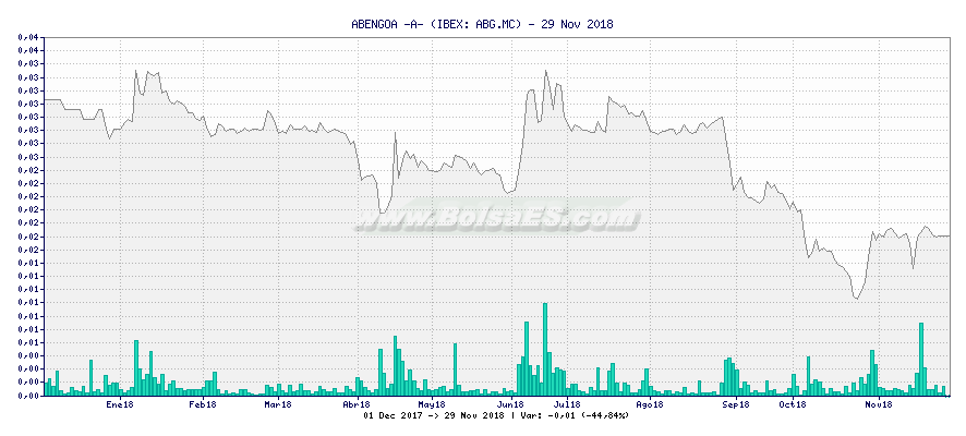 Gráfico de ABENGOA -A- -  [Ticker: ABG.MC]