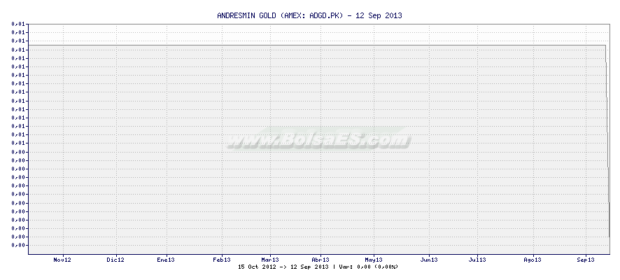 Gráfico de ANDRESMIN GOLD -  [Ticker: ADGD.PK]