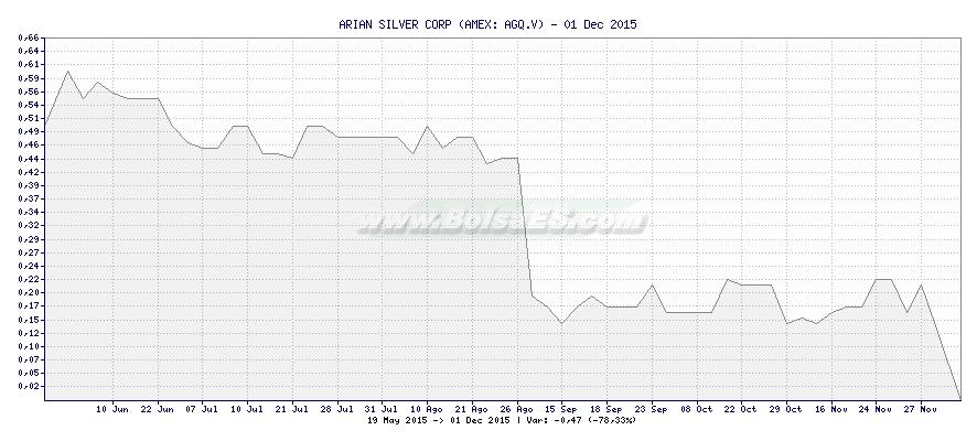 Gráfico de ARIAN SILVER CORP -  [Ticker: AGQ.V]