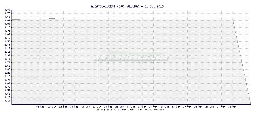 Gráfico de ALCATEL-LUCENT -  [Ticker: ALU.PA]