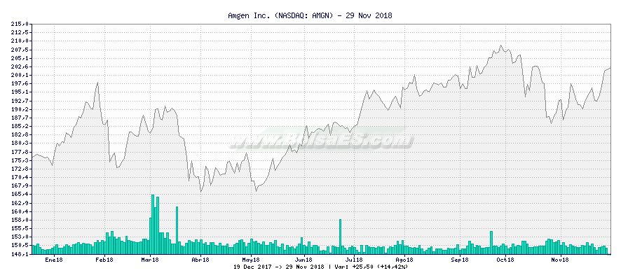Gráfico de Amgen Inc. -  [Ticker: AMGN]