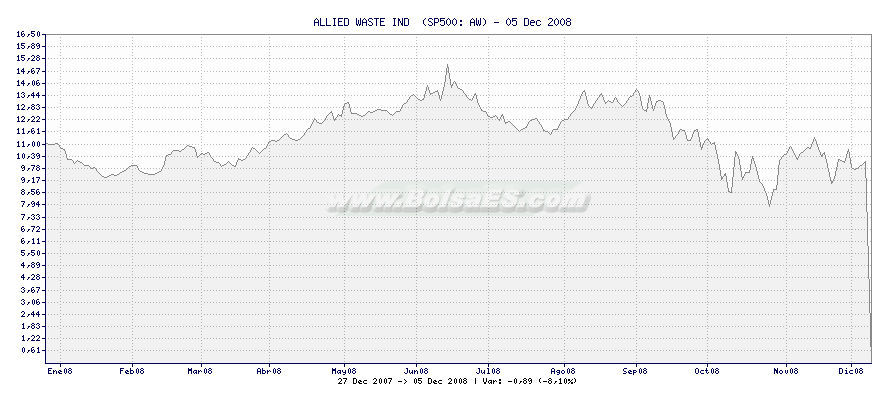 Gráfico de ALLIED WASTE IND  -  [Ticker: AW]