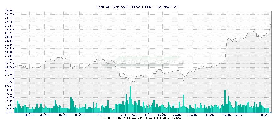 Gráfico de Bank of America C -  [Ticker: BAC]