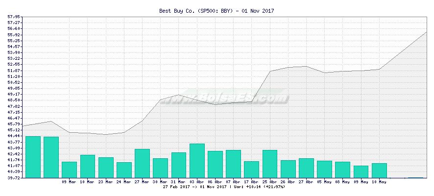 Gráfico de Best Buy Co. -  [Ticker: BBY]