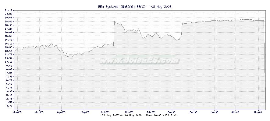 Gráfico de BEA Systems -  [Ticker: BEAS]