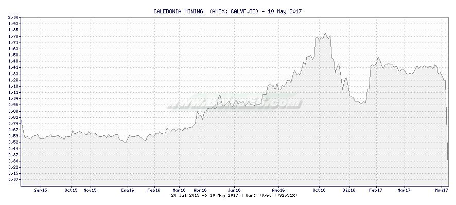 Gráfico de CALEDONIA MINING  -  [Ticker: CALVF.OB]
