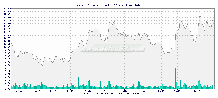 Gráfico de Cameco Corporatio -  [Ticker: CCJ]