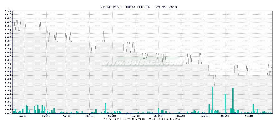Gráfico de CANARC RES J -  [Ticker: CCM.TO]