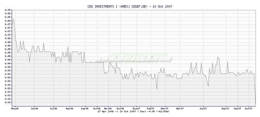 Gráfico de CDG INVESTMENTS I -  [Ticker: CDGEF.OB]