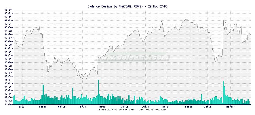 Gráfico de Cadence Design Sy -  [Ticker: CDNS]