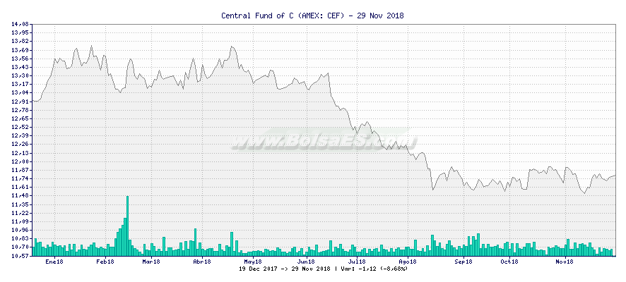 Gráfico de Central Fund of C -  [Ticker: CEF]