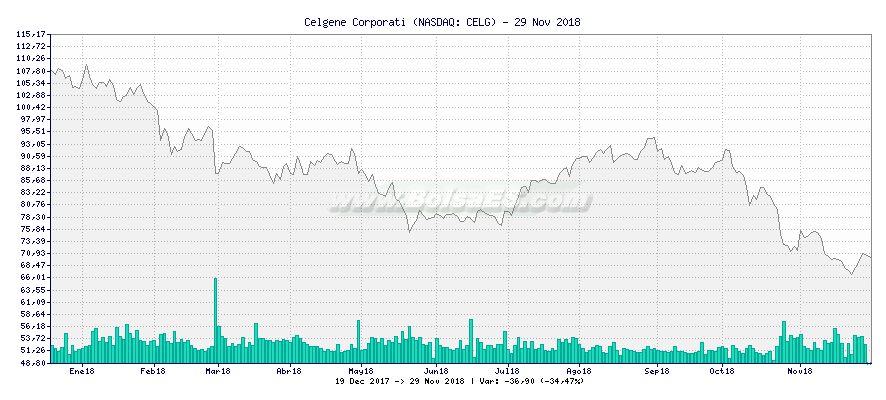 Gráfico de Celgene Corporati -  [Ticker: CELG]