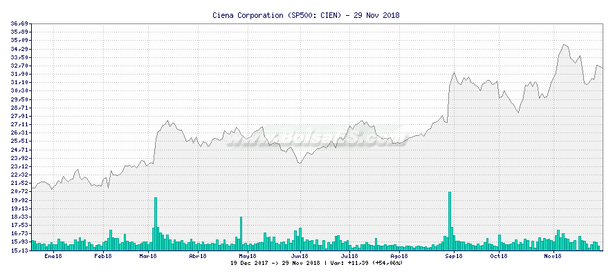 Gráfico de Ciena Corporation -  [Ticker: CIEN]
