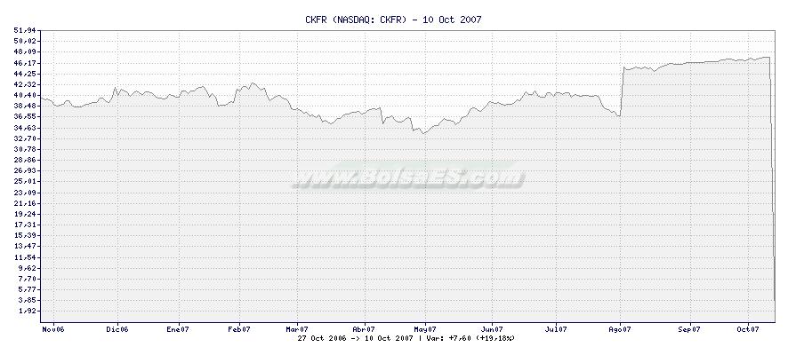 Gráfico de CKFR -  [Ticker: CKFR]