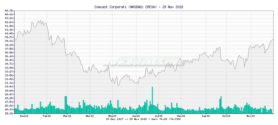 Gráfico de Comcast Corporati -  [Ticker: CMCSA]