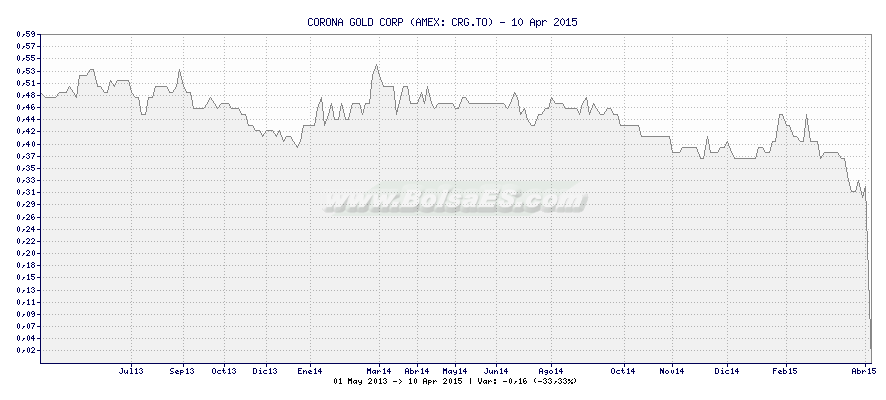 Gráfico de CORONA GOLD CORP -  [Ticker: CRG.TO]
