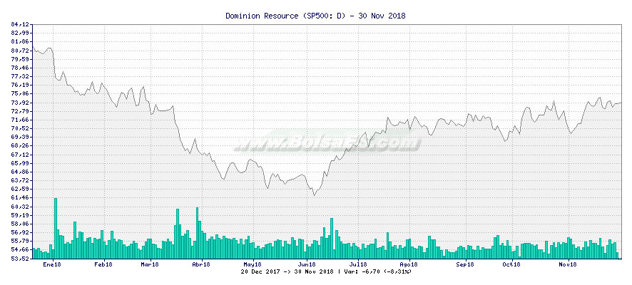 Gráfico de Dominion Resource -  [Ticker: D]
