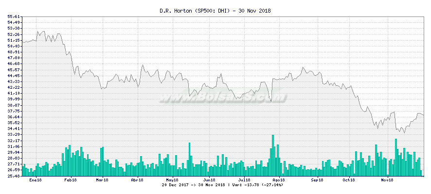 Gráfico de D.R. Horton -  [Ticker: DHI]