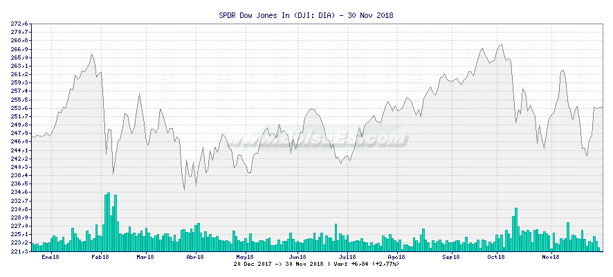 Gráfico de SPDR Dow Jones In -  [Ticker: DIA]