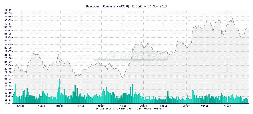 Gráfico de Discovery Communi -  [Ticker: DISCA]