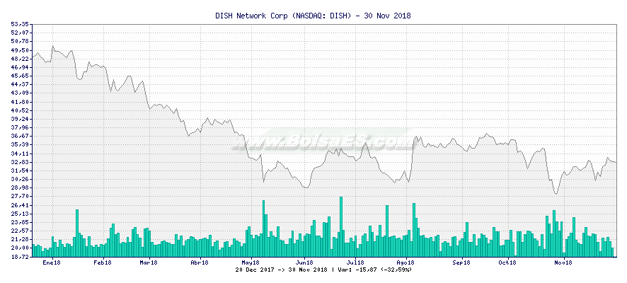Gráfico de DISH Network Corp -  [Ticker: DISH]