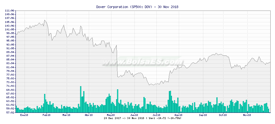 Gráfico de Dover Corporation -  [Ticker: DOV]