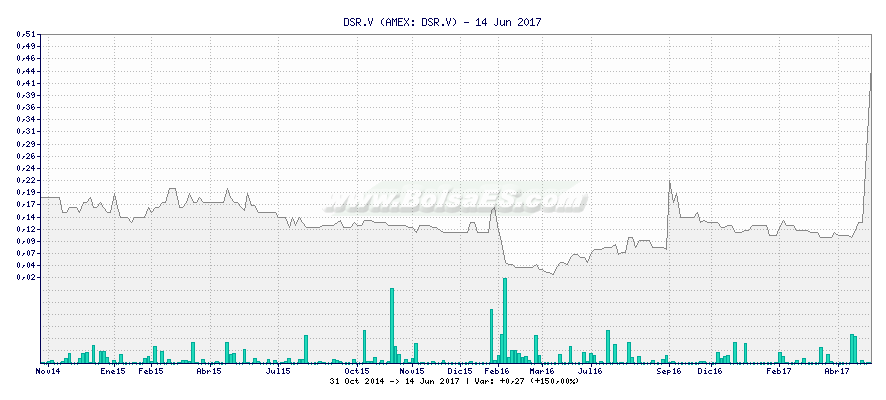 Gráfico de DSR.V -  [Ticker: DSR.V]