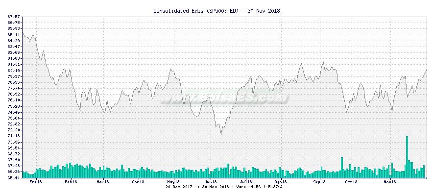 Gráfico de Consolidated Edis -  [Ticker: ED]