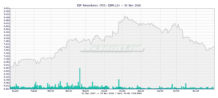 Gráfico de EDP Renováveis -  [Ticker: EDPR.LS]
