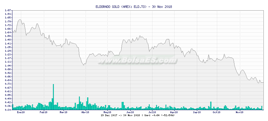 Gráfico de ELDORADO GOLD -  [Ticker: ELD.TO]