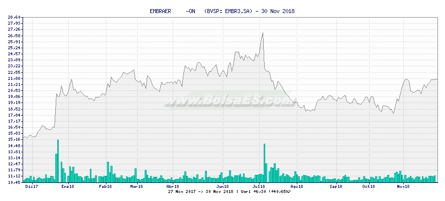 Gráfico de EMBRAER     -ON   -  [Ticker: EMBR3.SA]