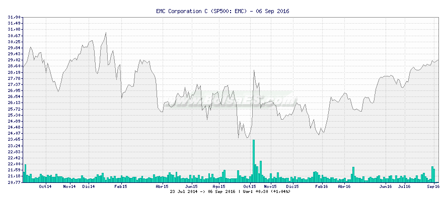 Gráfico de EMC Corporation C -  [Ticker: EMC]