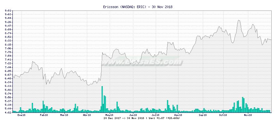 Gráfico de Ericsson -  [Ticker: ERIC]
