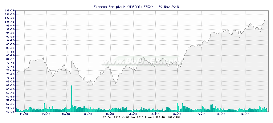 Gráfico de Express Scripts H -  [Ticker: ESRX]