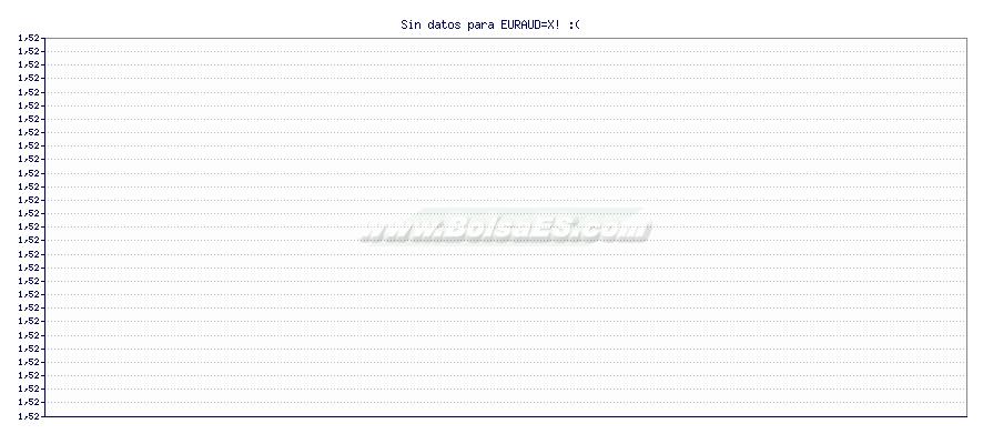 Gráfico de EUR to AUD -  [Ticker: EURAUD=X]
