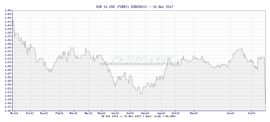Gráfico de EUR to USD -  [Ticker: EURUSD=X]