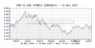 Gráfico de EUR/USD -  [Ticker: EURUSD=X] Bolsa ES (391x200)