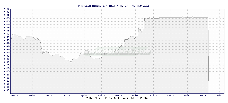 Gráfico de FARALLON MINING L -  [Ticker: FAN.TO]