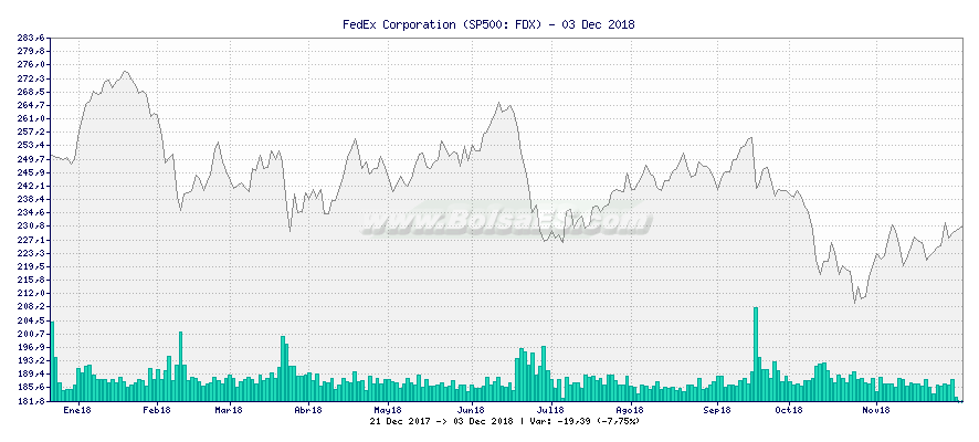 Gráfico de FedEx Corporation -  [Ticker: FDX]