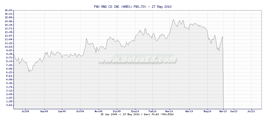 Gráfico de FNX MNG CO INC -  [Ticker: FNX.TO]