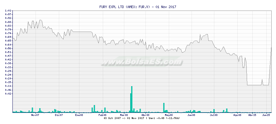 Gráfico de FURY EXPL LTD -  [Ticker: FUR.V]