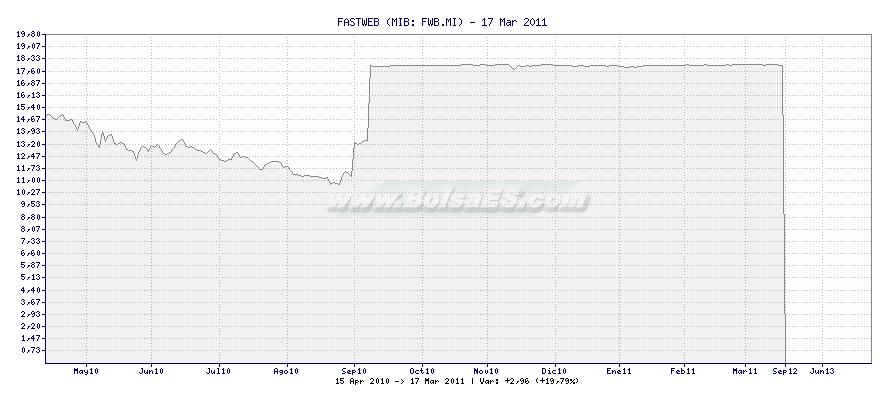 Gráfico de FASTWEB -  [Ticker: FWB.MI]